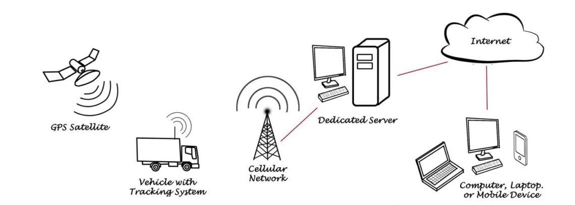 découvrez comment fonctionne un système de suivi GPS au Maroc